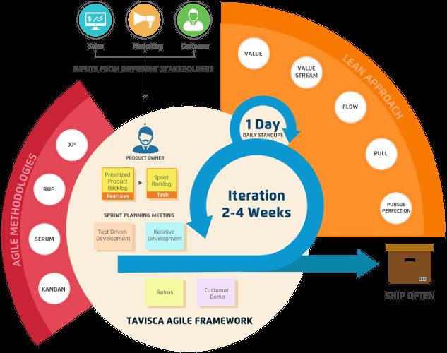 tavisca's Agile Framework