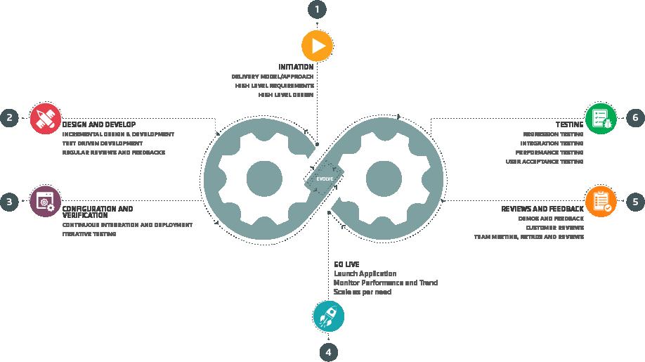 Application Development: Execution Approach