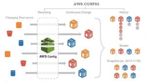 Amazon Web Services (AWS) Config – Foundation