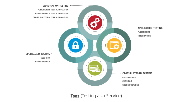 Quality Engineering: Testing as a Service