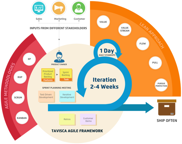 agile methods vs process oriented software What are the difference between agile and iterative and incremental development agile' methodologies because parts of a software project are.