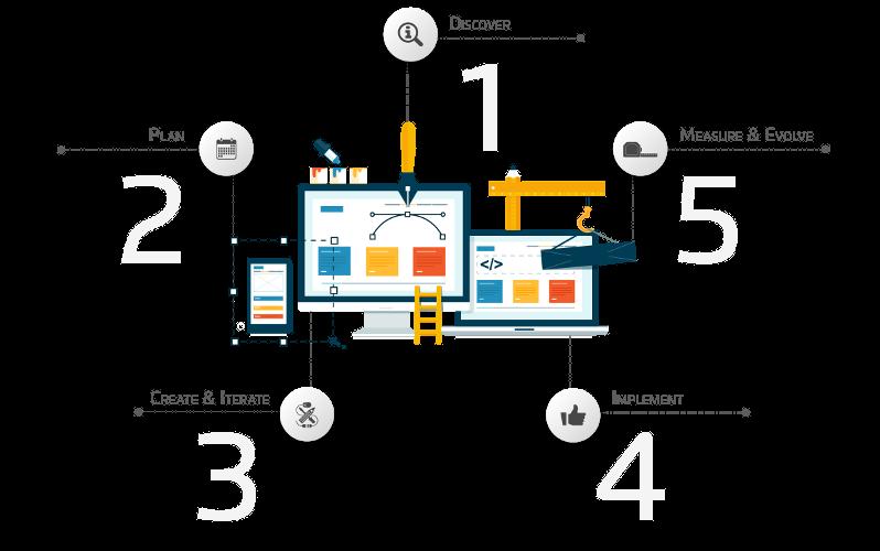 tavisca's offering in UI /UX Engineering